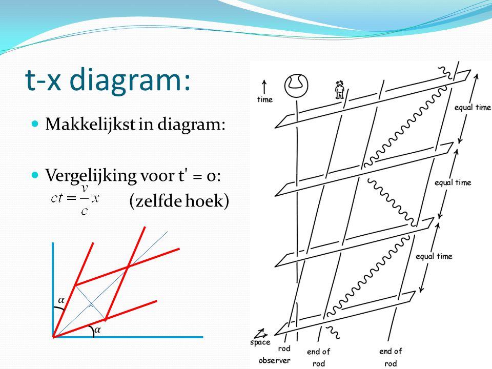 t-x diagram: Makkelijkst in diagram: Vergelijking voor t = 0: (zelfde hoek)