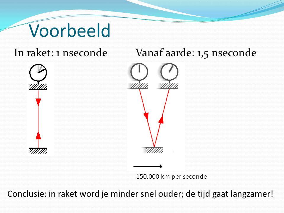 Voorbeeld In raket: 1 nseconde Vanaf aarde: 1,5 nseconde 150.000 km per seconde Conclusie: in raket word je minder snel ouder; de tijd gaat langzamer!