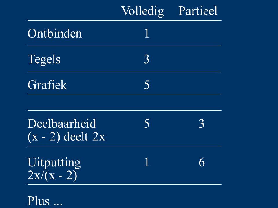Ontbinden Tegels Grafiek Deelbaarheid (x - 2) deelt 2x Uitputting 2x/(x - 2) Plus...