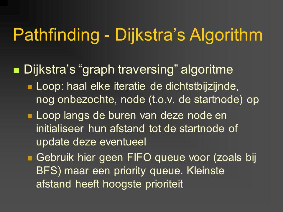 Pathfinding - Dijkstra's Algorithm Dijkstra's graph traversing algoritme Loop: haal elke iteratie de dichtstbijzijnde, nog onbezochte, node (t.o.v.