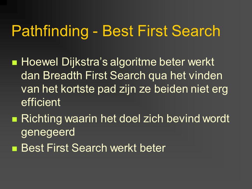 Pathfinding - Best First Search Hoewel Dijkstra's algoritme beter werkt dan Breadth First Search qua het vinden van het kortste pad zijn ze beiden niet erg efficient Richting waarin het doel zich bevind wordt genegeerd Best First Search werkt beter