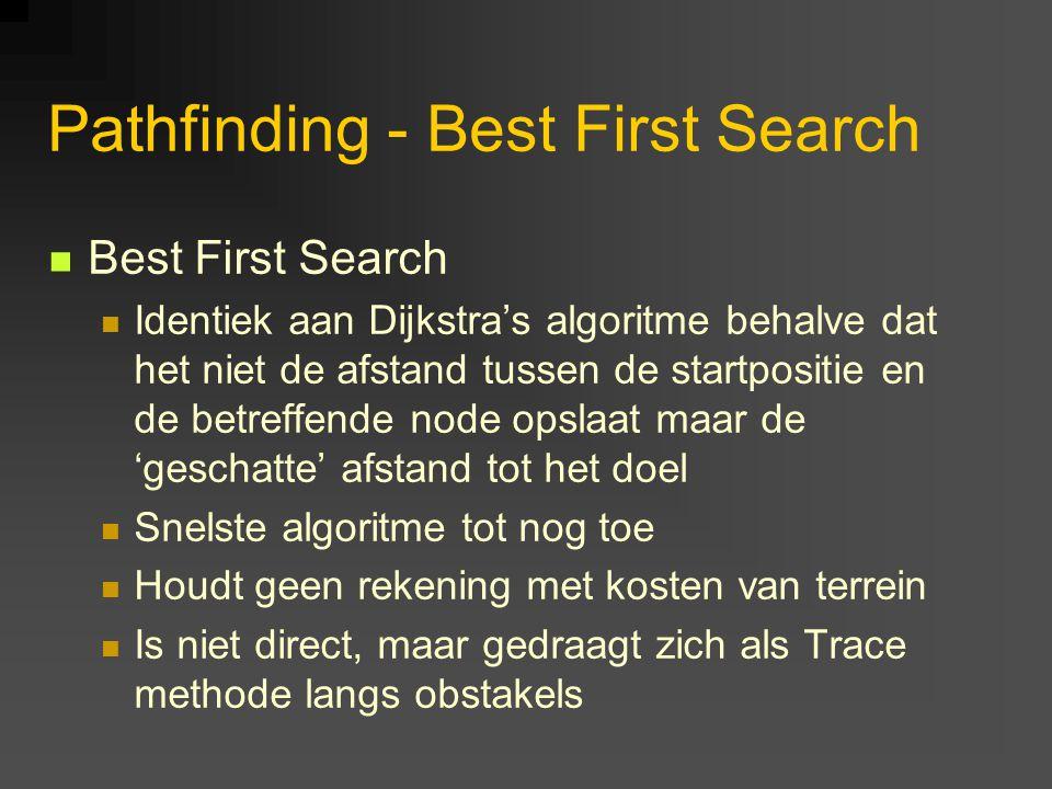 Pathfinding - Best First Search Best First Search Identiek aan Dijkstra's algoritme behalve dat het niet de afstand tussen de startpositie en de betreffende node opslaat maar de 'geschatte' afstand tot het doel Snelste algoritme tot nog toe Houdt geen rekening met kosten van terrein Is niet direct, maar gedraagt zich als Trace methode langs obstakels