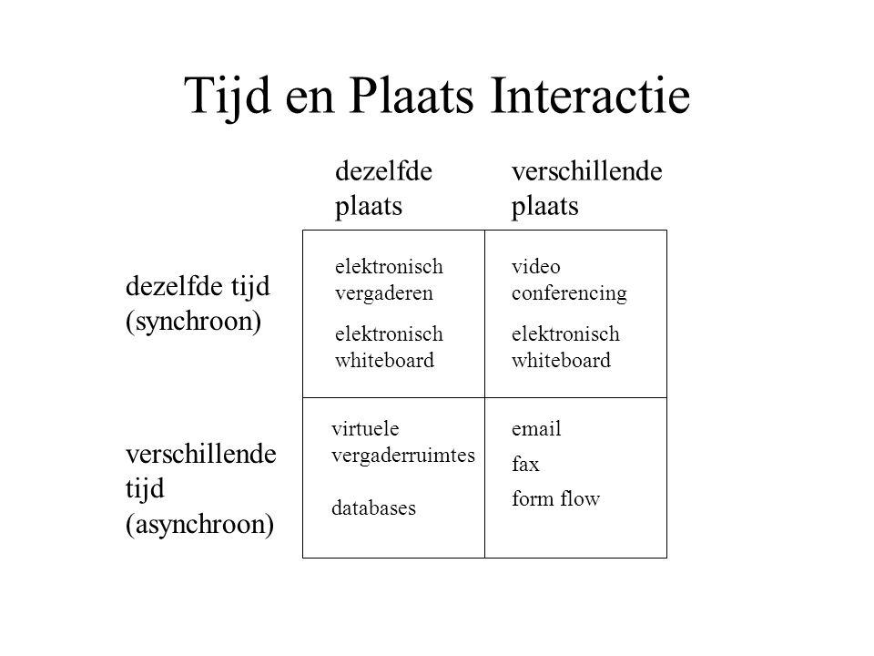 Tijd en Plaats Interactie dezelfde tijd (synchroon) verschillende tijd (asynchroon) dezelfde plaats verschillende plaats elektronisch whiteboard elekt