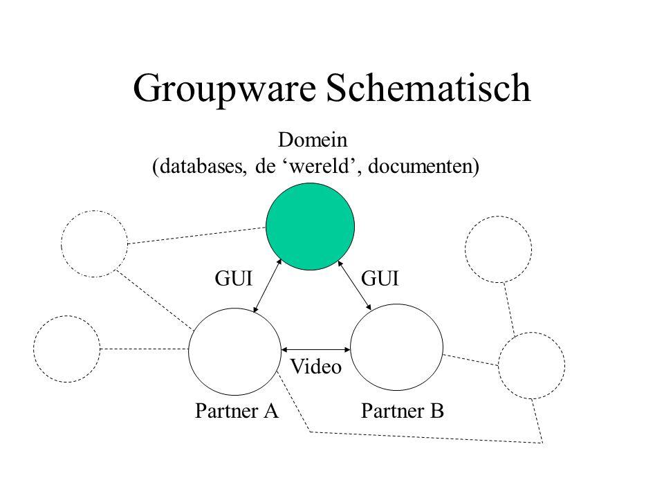 Groupware Schematisch Domein (databases, de 'wereld', documenten) Partner BPartner A GUI Video
