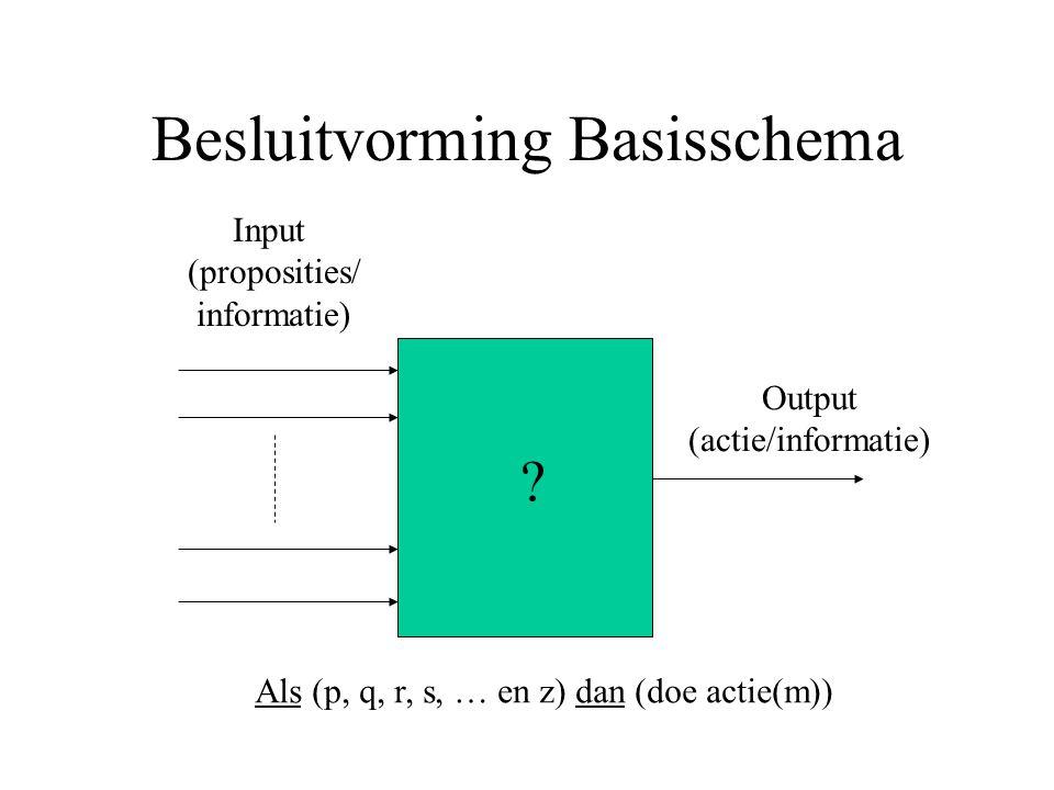 Besluitvorming Basisschema Als (p, q, r, s, … en z) dan (doe actie(m)) Input (proposities/ informatie) Output (actie/informatie) ?