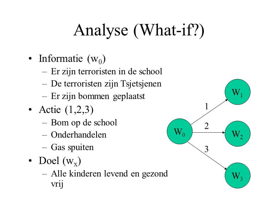 Analyse (What-if?) Informatie (w 0 ) –Er zijn terroristen in de school –De terroristen zijn Tsjetsjenen –Er zijn bommen geplaatst Actie (1,2,3) –Bom o