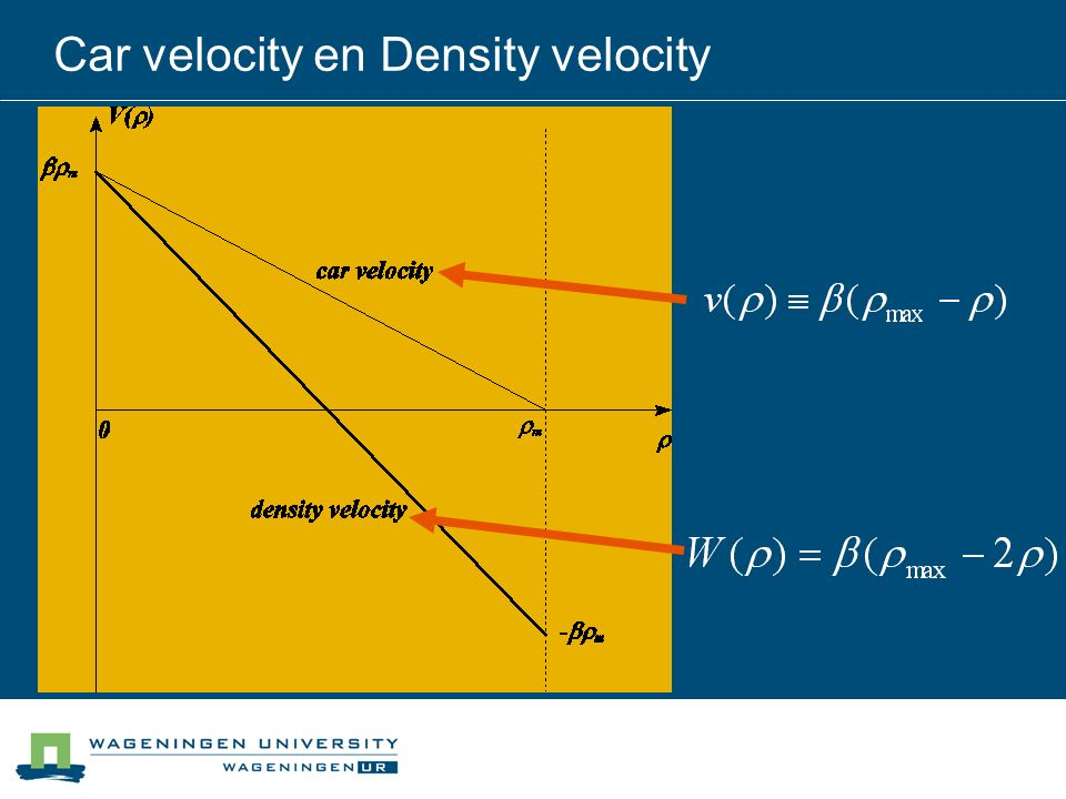 Car velocity en Density velocity