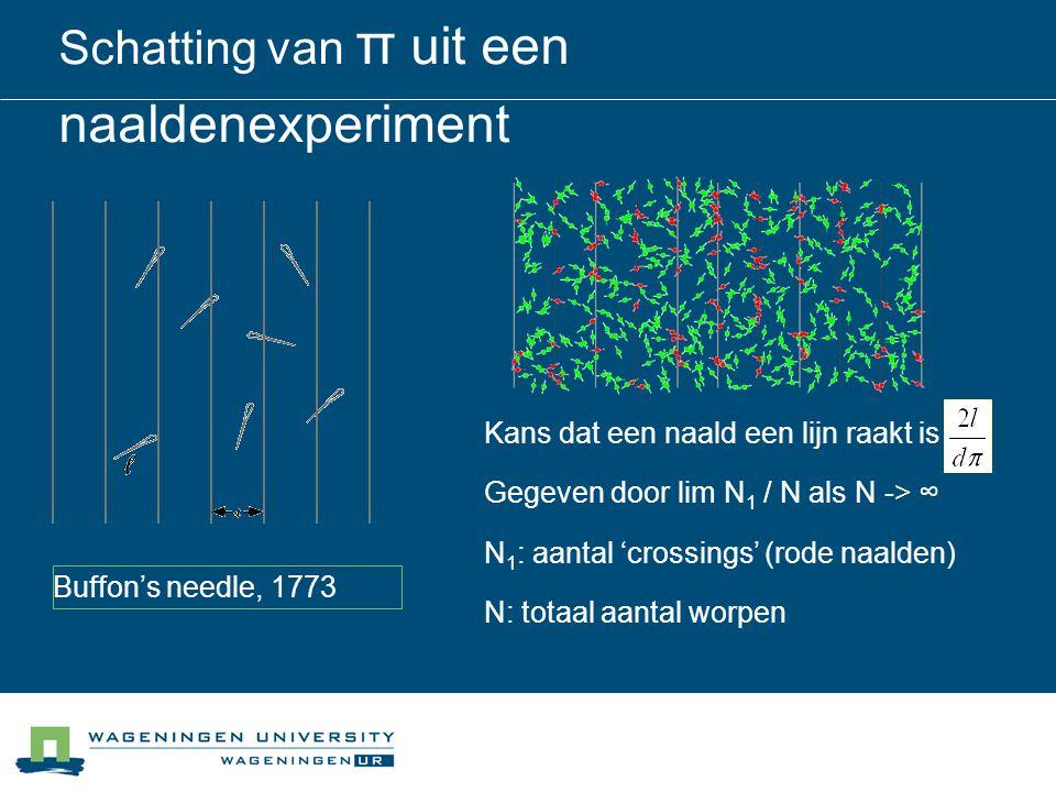 Schatting van π uit een naaldenexperiment Kans dat een naald een lijn raakt is : Gegeven door lim N 1 / N als N -> ∞ N 1 : aantal 'crossings' (rode naalden) N: totaal aantal worpen Buffon's needle, 1773