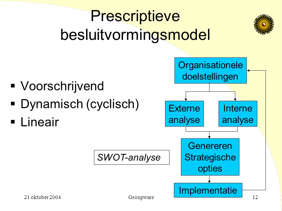 21 oktober 2004Groupware12 Prescriptieve besluitvormingsmodel  Voorschrijvend  Dynamisch (cyclisch)  Lineair Organisationele doelstellingen Externe analyse Interne analyse Genereren Strategische opties Implementatie SWOT-analyse