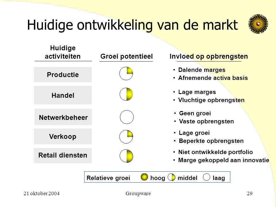 21 oktober 2004Groupware29 Relatieve groeihoogmiddellaag Groei potentieel Productie Handel Huidige activiteiten Netwerkbeheer Verkoop Retail diensten
