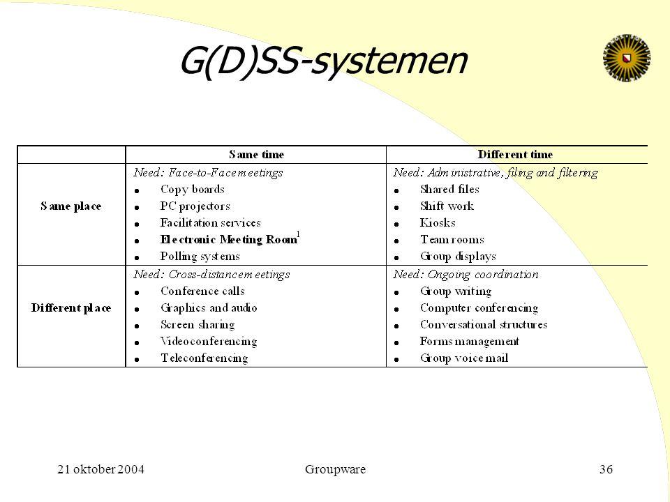 21 oktober 2004Groupware36 G(D)SS-systemen