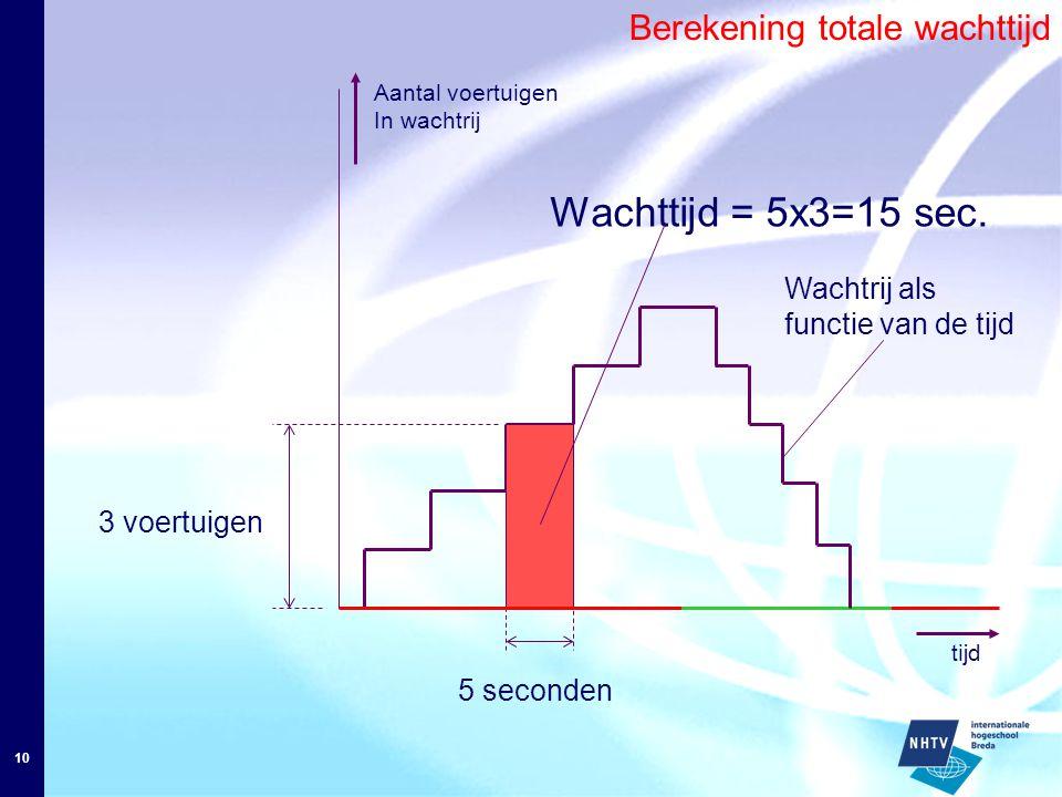 10 Aantal voertuigen In wachtrij 3 voertuigen 5 seconden Wachttijd = 5x3=15 sec. Wachtrij als functie van de tijd Berekening totale wachttijd tijd
