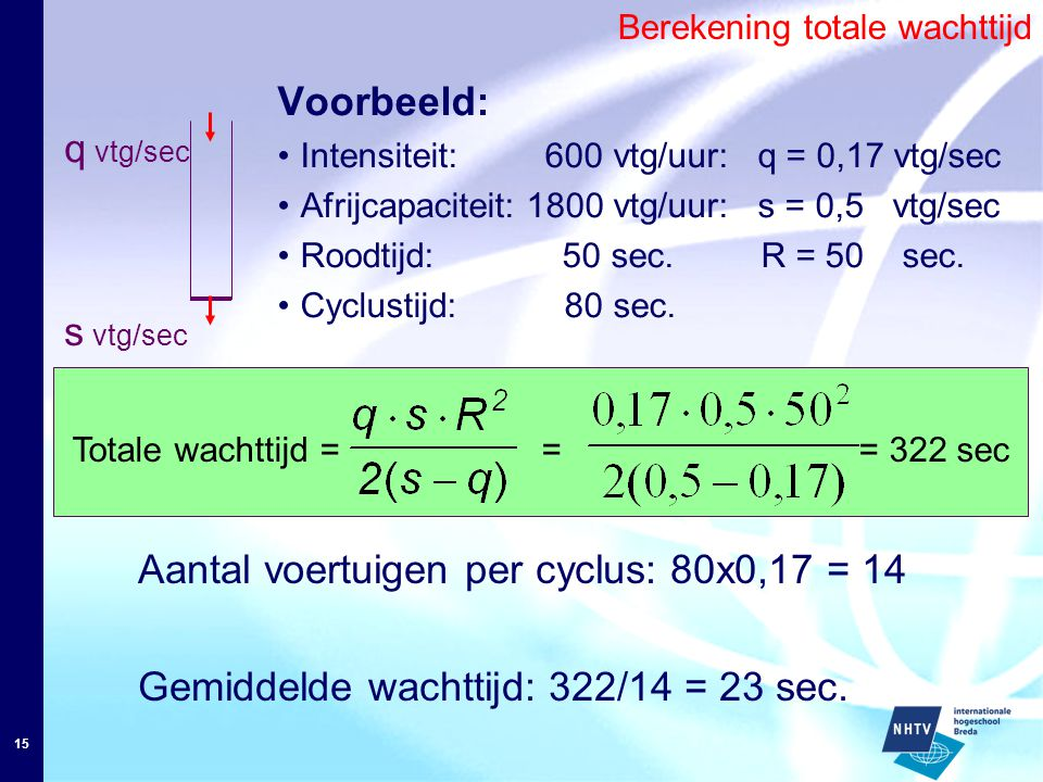 15 Voorbeeld: Intensiteit: 600 vtg/uur: q = 0,17 vtg/sec Afrijcapaciteit: 1800 vtg/uur: s = 0,5 vtg/sec Roodtijd: 50 sec. R = 50 sec. Cyclustijd: 80 s