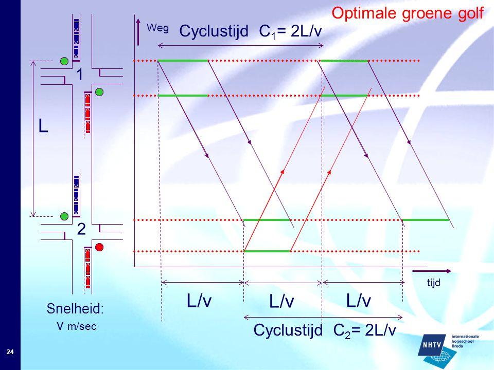 24 Optimale groene golf L tijd L/v Weg L/v Cyclustijd C 1 = 2L/v L/v Cyclustijd C 2 = 2L/v Snelheid: v m/sec 1 2