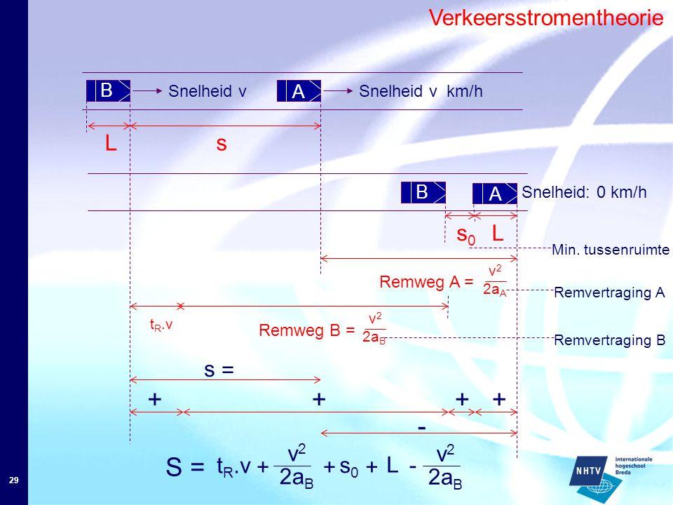 29 Verkeersstromentheorie B A Ls Snelheid v km/hSnelheid v v2v2 2a B Remweg B = t R.v B s0s0 s = S = + t R.v + v2v2 2a B + + s0s0 + + L + - - v2v2 Snelheid: 0 km/h Remweg A = v2v2 2a A L A Remvertraging A Remvertraging B Min.