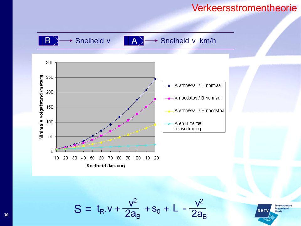 30 Verkeersstromentheorie B A Snelheid v km/hSnelheid v S = t R.v v2v2 2a B + s0s0 + L + - v2v2
