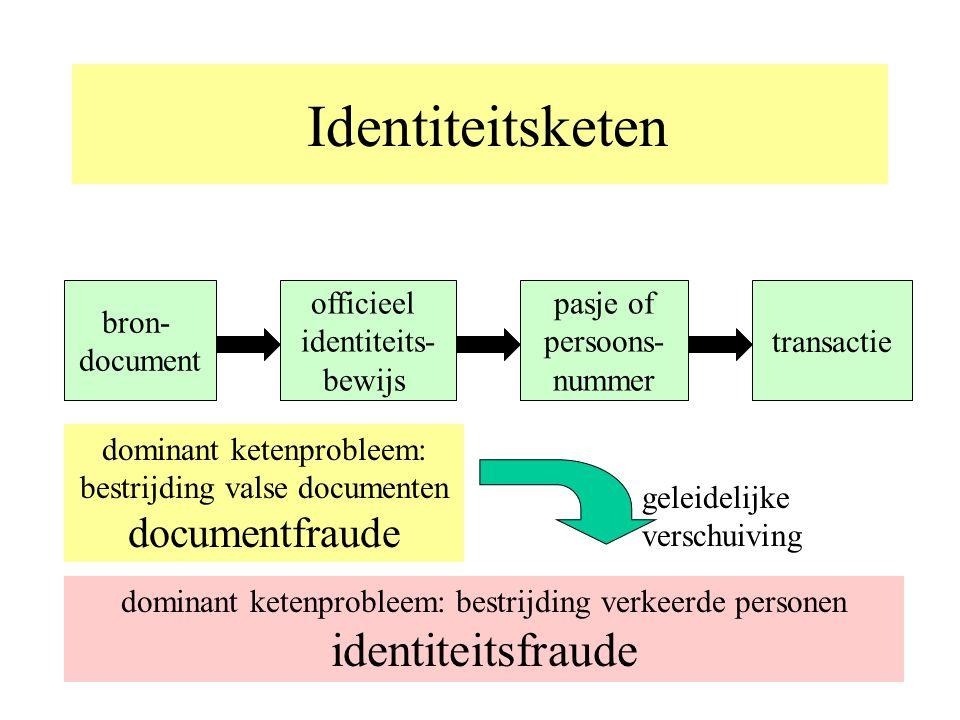 Identiteitsketen bron- document officieel identiteits- bewijs pasje of persoons- nummer transactie dominant ketenprobleem: bestrijding valse documenten documentfraude dominant ketenprobleem: bestrijding verkeerde personen identiteitsfraude geleidelijke verschuiving