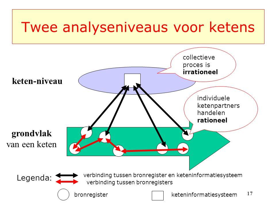 Twee analyseniveaus voor ketens grondvlak van een keten bronregister keten-niveau keteninformatiesysteem verbinding tussen bronregister en keteninformatiesysteem Legenda : verbinding tussen bronregisters collectieve proces is irrationeel individuele ketenpartners handelen rationeel 17