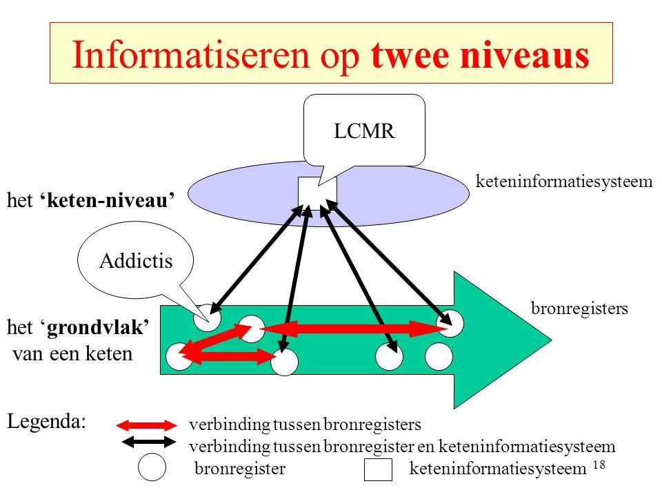 Informatiseren op twee niveaus het 'grondvlak' van een keten bronregister het 'keten-niveau' keteninformatiesysteem verbinding tussen bronregister en