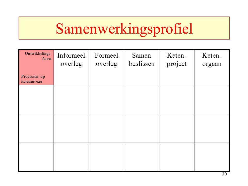 Samenwerkingsprofiel Ontwikkelings- fasen Processen op ketenniveau Informeel overleg Formeel overleg Samen beslissen Keten- project Keten- orgaan 30