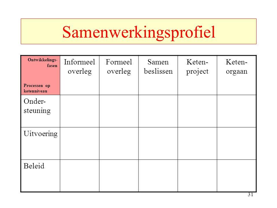 Samenwerkingsprofiel Ontwikkelings- fasen Processen op ketenniveau Informeel overleg Formeel overleg Samen beslissen Keten- project Keten- orgaan Onder- steuning Uitvoering Beleid 31