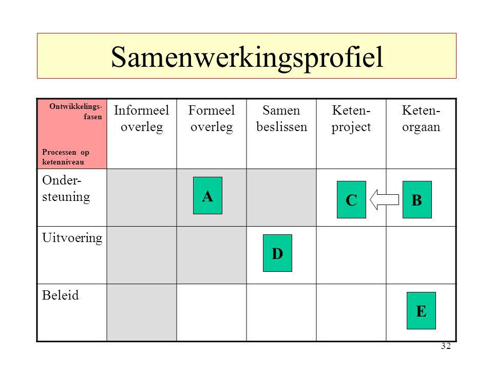 Samenwerkingsprofiel Ontwikkelings- fasen Processen op ketenniveau Informeel overleg Formeel overleg Samen beslissen Keten- project Keten- orgaan Onder- steuning Uitvoering Beleid A C D B E 32