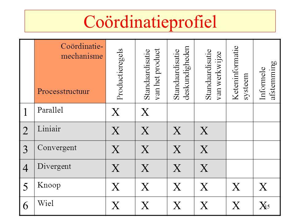 Coördinatieprofiel Coördinatie- mechanisme Processtructuur 1 Parallel X X 2 Liniair X X X X 3 Convergent X X X X 4 Divergent X X X X 5 Knoop X X X X X