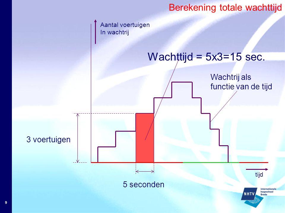 9 Aantal voertuigen In wachtrij 3 voertuigen 5 seconden Wachttijd = 5x3=15 sec.
