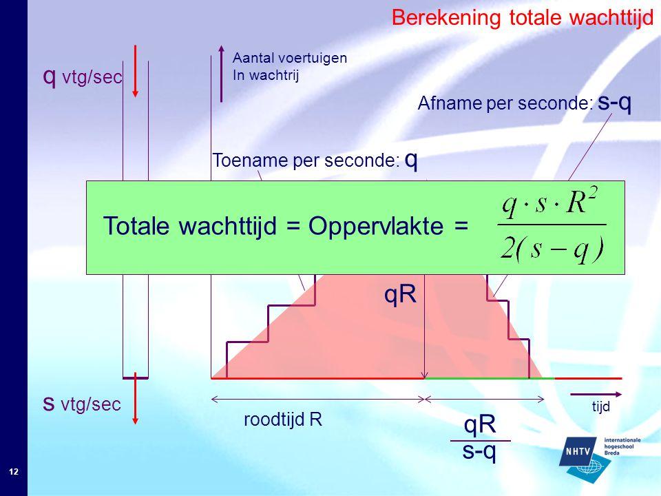 12 Aantal voertuigen In wachtrij roodtijd R qR s-q s vtg/sec Afname per seconde: s-q q vtg/sec Toename per seconde: q Berekening totale wachttijd Totale wachttijd = Oppervlakte = tijd