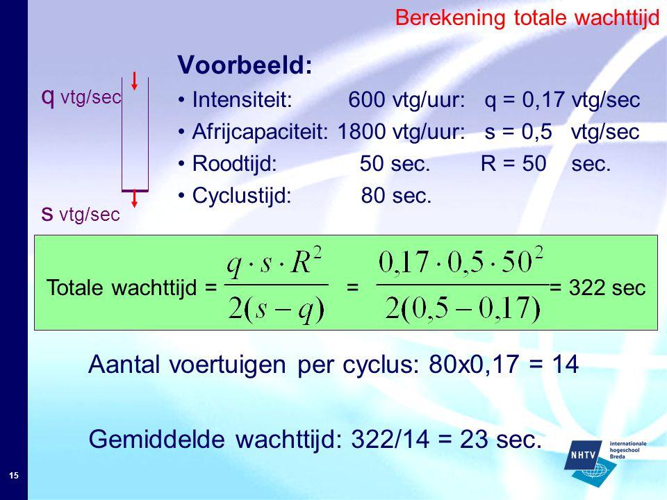 15 Voorbeeld: Intensiteit: 600 vtg/uur: q = 0,17 vtg/sec Afrijcapaciteit: 1800 vtg/uur: s = 0,5 vtg/sec Roodtijd: 50 sec.