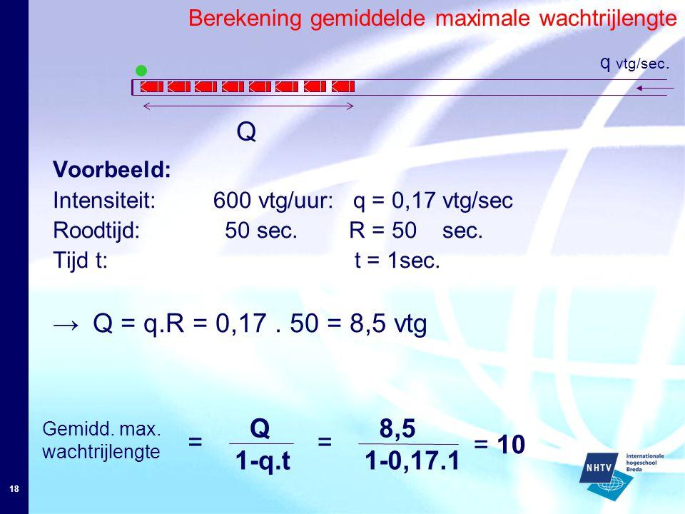 18 Berekening gemiddelde maximale wachtrijlengte Q q vtg/sec. Voorbeeld: Intensiteit: 600 vtg/uur: q = 0,17 vtg/sec Roodtijd: 50 sec. R = 50 sec. Tijd