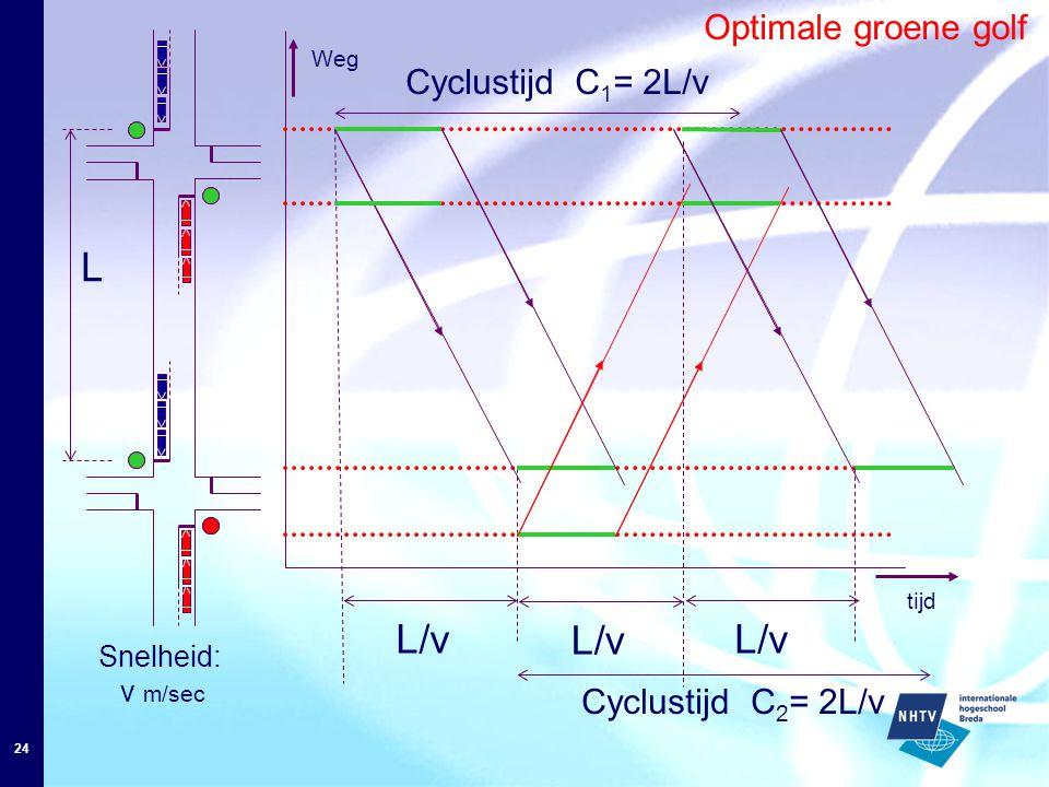 24 Optimale groene golf L tijd L/v Weg L/v Cyclustijd C 1 = 2L/v L/v Cyclustijd C 2 = 2L/v Snelheid: v m/sec