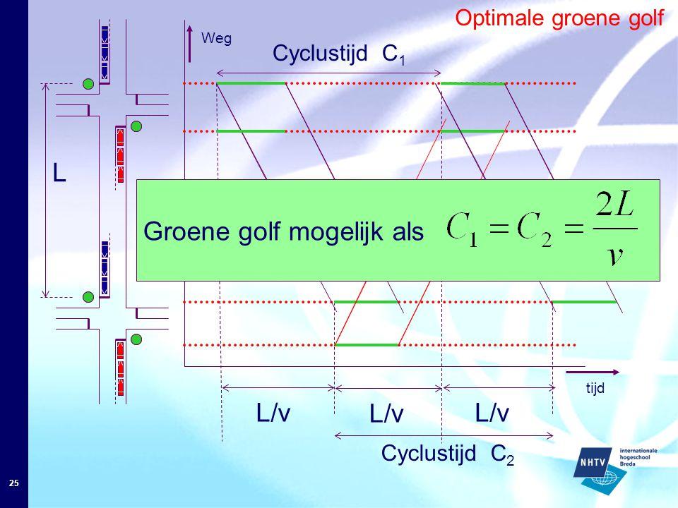 25 Optimale groene golf L tijd L/v Weg L/v Cyclustijd C 1 L/v Cyclustijd C 2 Groene golf mogelijk als