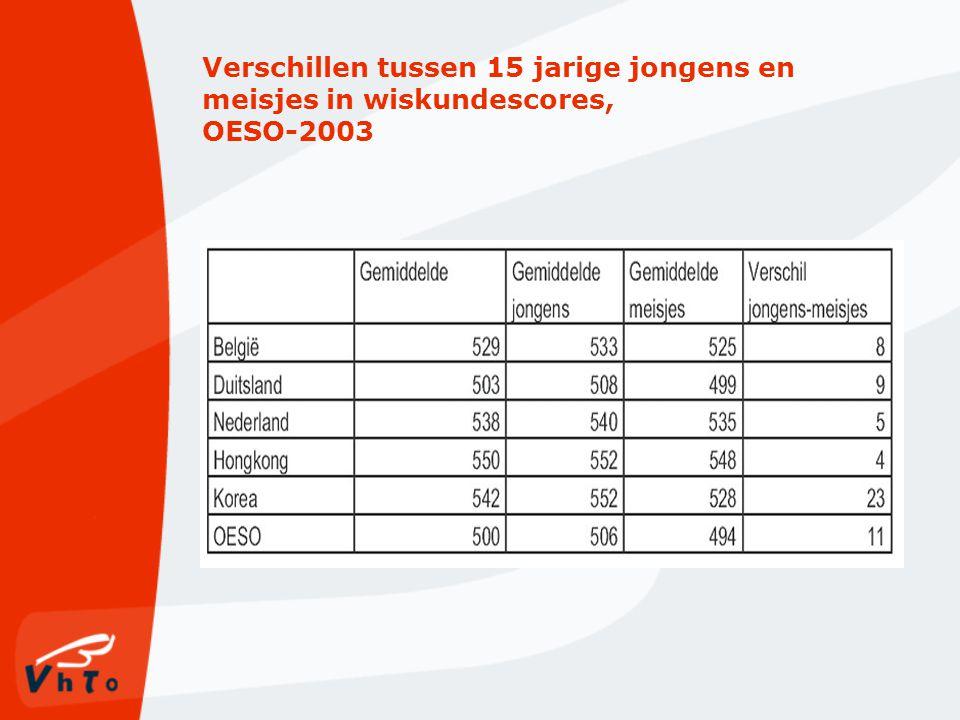 Verschillen tussen 15 jarige jongens en meisjes in wiskundescores, OESO-2003