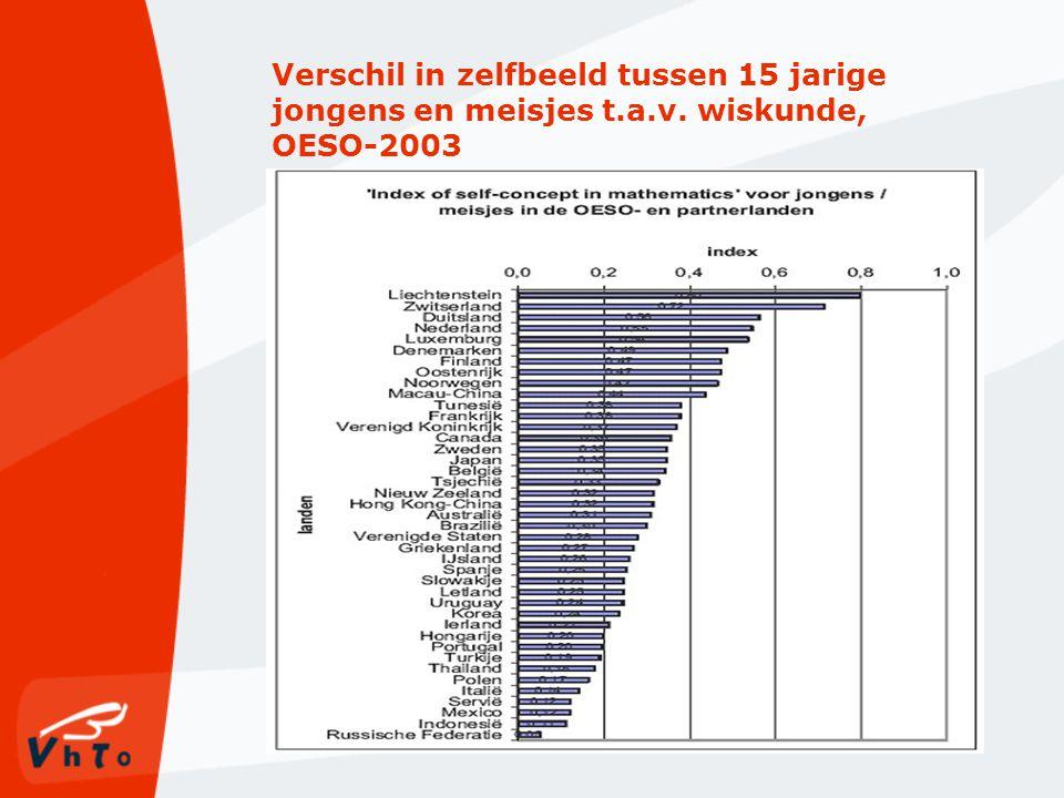 Verschil in zelfbeeld tussen 15 jarige jongens en meisjes t.a.v. wiskunde, OESO-2003