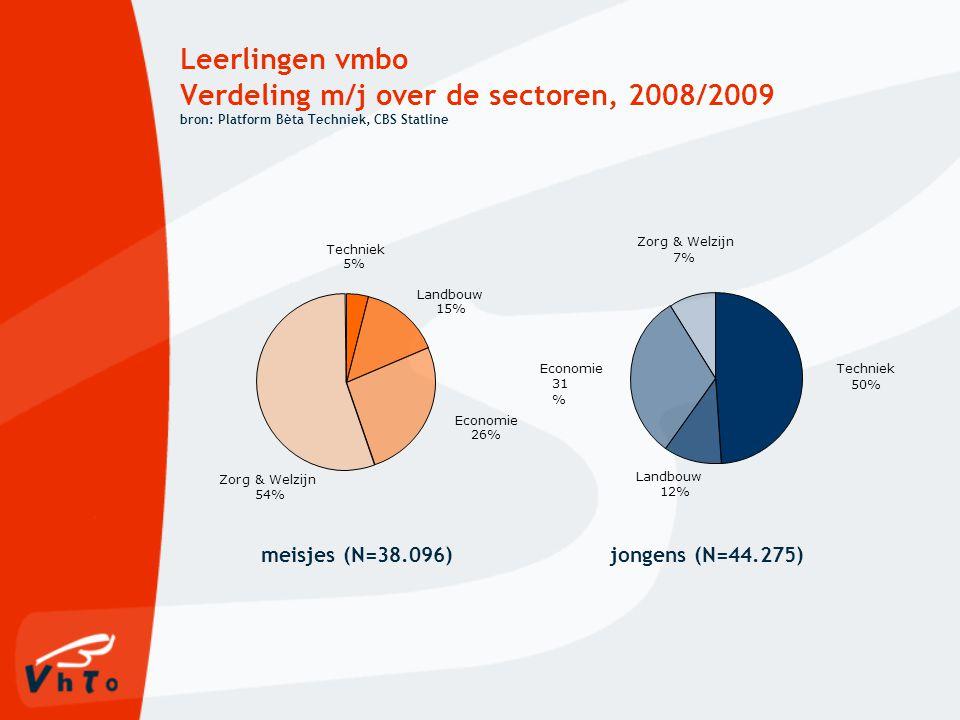 Leerlingen vmbo Verdeling m/j over de sectoren, 2008/2009 bron: Platform Bèta Techniek, CBS Statline meisjes (N=38.096)jongens (N=44.275) Landbouw 12% Economie 31 % Techniek 50% Zorg & Welzijn 7% Zorg & Welzijn 54% Economie 26% Landbouw 15% Techniek 5%