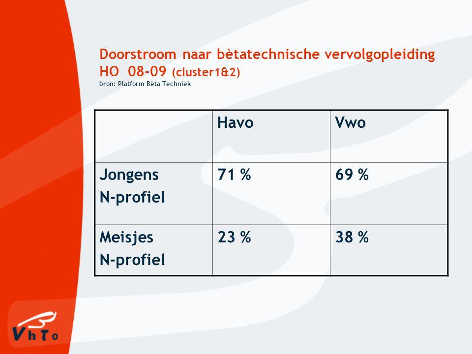 Doorstroom naar bètatechnische vervolgopleiding HO 08-09 (cluster1&2) bron: Platform Bèta Techniek HavoVwo Jongens N-profiel 71 %69 % Meisjes N-profiel 23 %38 %