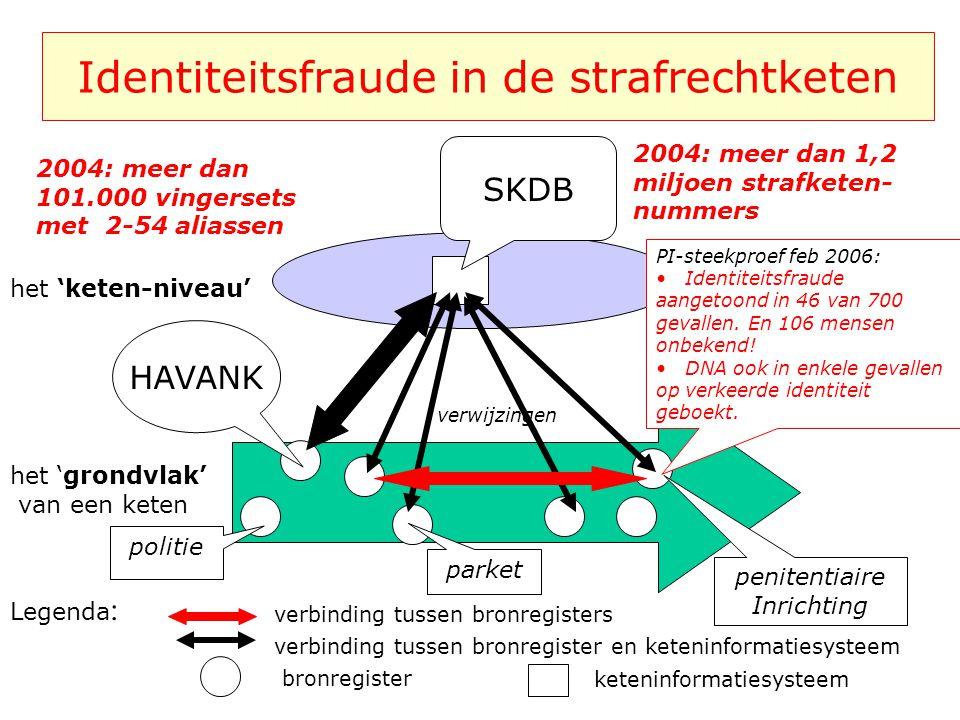 Voorbeeld 1 de strafrechtketen het 'grondvlak' van een keten bronregister het 'keten-niveau' keteninformatiesysteem verbinding tussen bronregister en