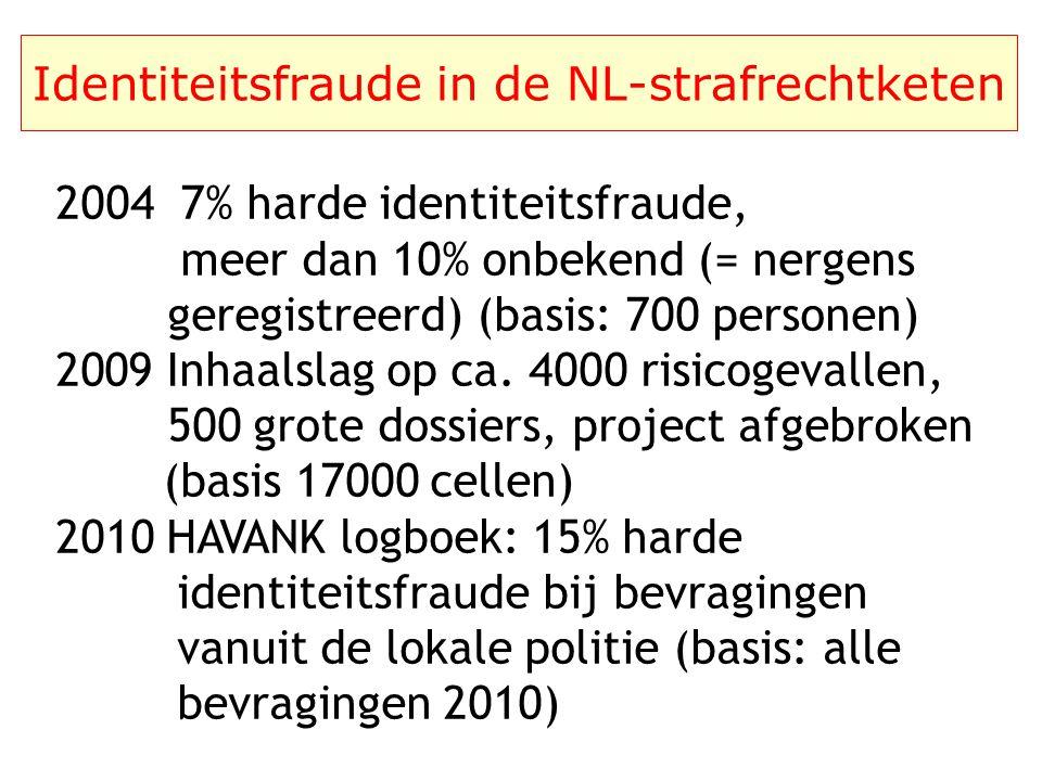Identiteitsfraude in de strafrechtketen het 'grondvlak' van een keten bronregister het 'keten-niveau' keteninformatiesysteem verbinding tussen bronreg