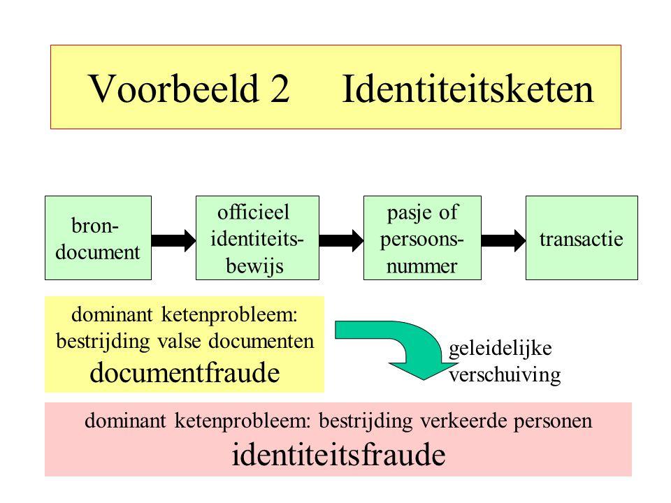 Identiteitsfraude in de NL-strafrechtketen 2004 7% harde identiteitsfraude, meer dan 10% onbekend (= nergens geregistreerd) (basis: 700 personen) 2009