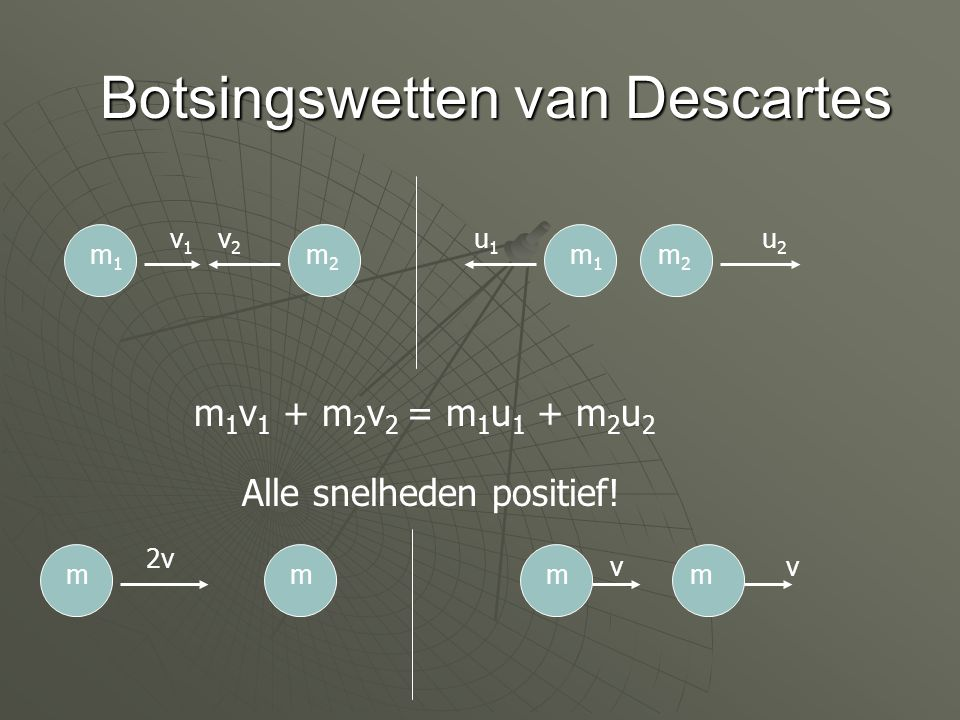Botsingswetten van Descartes m1m1 m2m2 v1v1 v2v2 m 1 v 1 + m 2 v 2 = m 1 u 1 + m 2 u 2 m2m2 m1m1 u1u1 u2u2 Alle snelheden positief! mm 2v mm vv