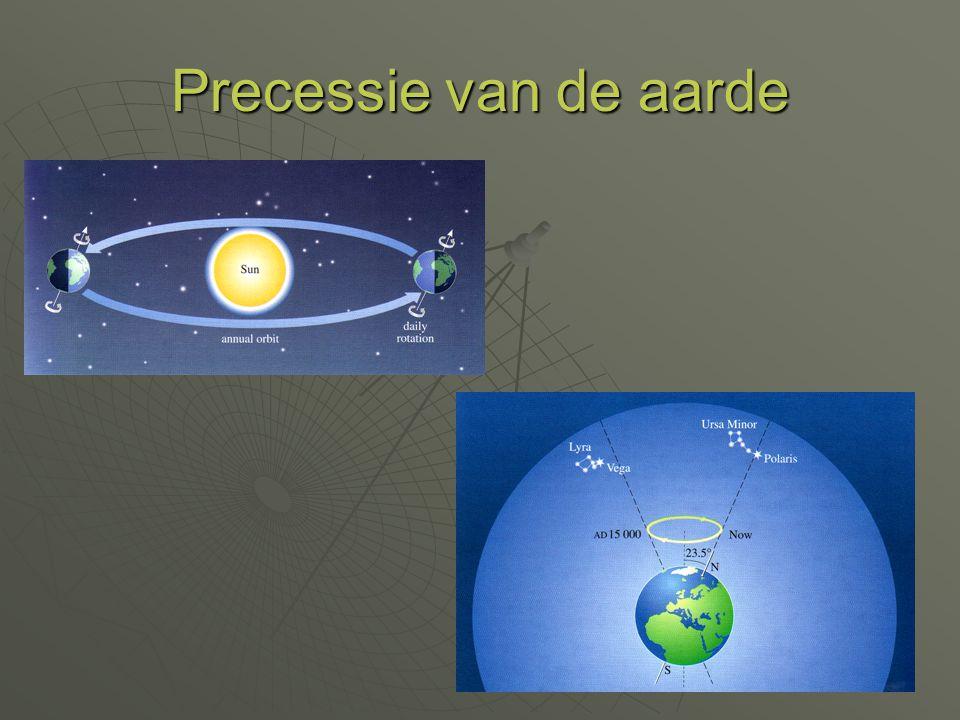 Precessie van de aarde