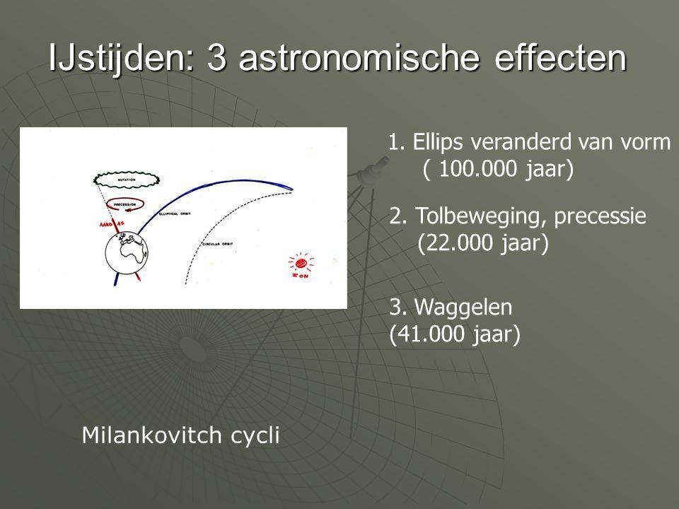 IJstijden: 3 astronomische effecten 1.Ellips veranderd van vorm ( 100.000 jaar) 2. Tolbeweging, precessie (22.000 jaar) 3. Waggelen (41.000 jaar) Mila
