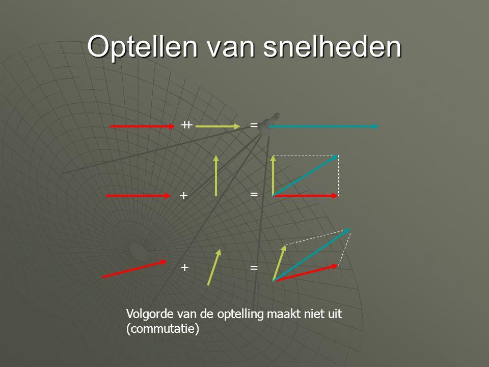 Huygens: Boot: V 1, V 2  U 1, U 2 Wal : V 1 +W, V 2 +W  U 1 +W, U 2 +W Kies: V 1 =V, V 2 = -V, W=V Boot: V, -V  -V, V Wal: 2V, 0  0, 2V