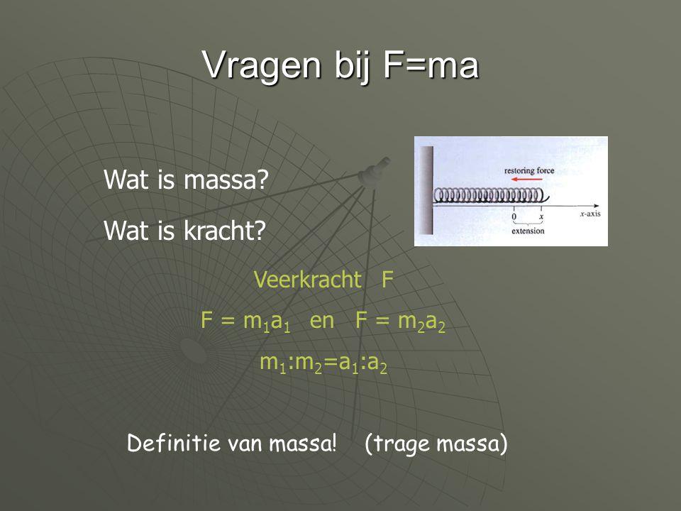Zware massa en trage massa Newton: bewegingswet Gravitatiewet r M1M1 M2M2 M 2 = m.