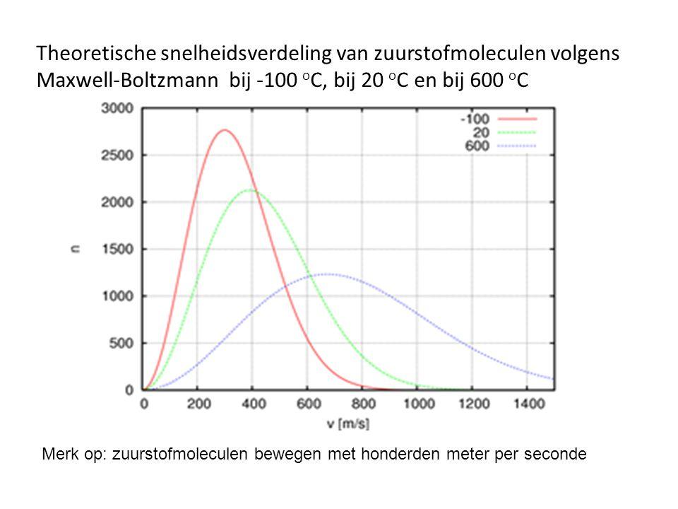 Theoretische snelheidsverdeling van zuurstofmoleculen volgens Maxwell-Boltzmann bij -100 o C, bij 20 o C en bij 600 o C Merk op: zuurstofmoleculen bewegen met honderden meter per seconde