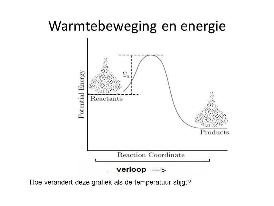 Warmtebeweging en energie Hoe verandert deze grafiek als de temperatuur stijgt?