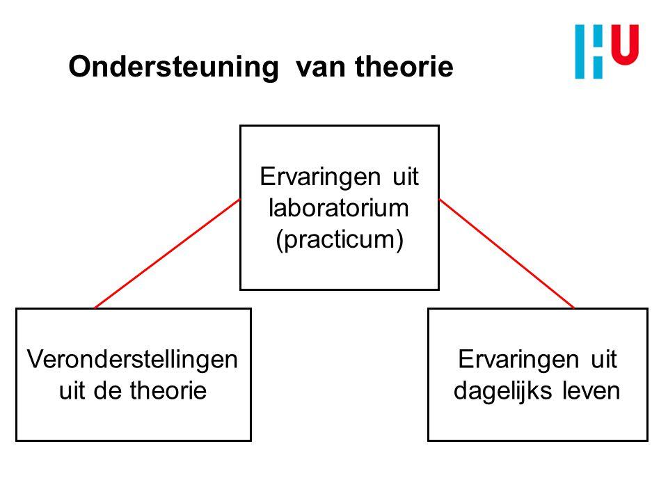 Ondersteuning van theorie Veronderstellingen uit de theorie Ervaringen uit laboratorium (practicum) Ervaringen uit dagelijks leven