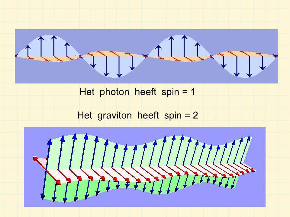 Electro-magnetische straling zwaartekrachts-straling