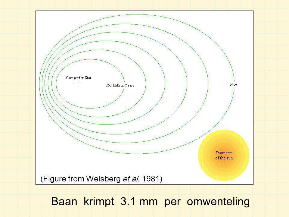 De binaire pulsar PSR 1913+16 (Figure from Weisberg et al. 1981)